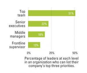 Ilu menedżerów zna cel firmy?